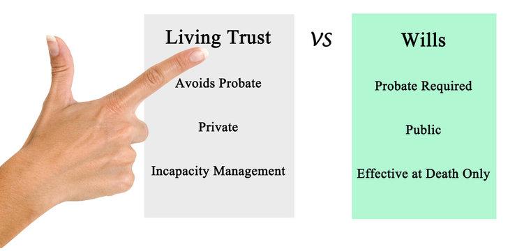 Living Trust. VS.Wills