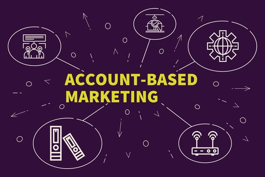 Conceptual business illustration with the words account-based marketing