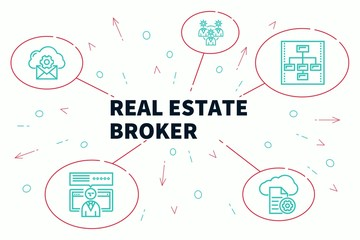 Conceptual business illustration with the words real estate broker