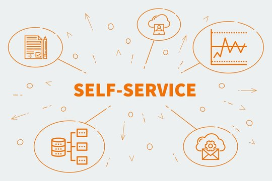 Conceptual business illustration with the words self-service