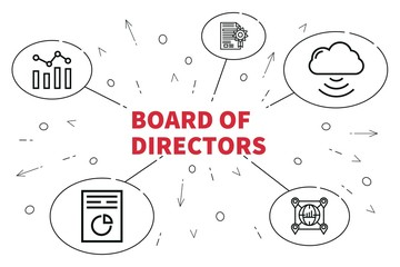 Conceptual business illustration with the words board of directors