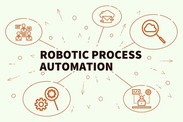Conceptual business illustration with the words robotic process automation