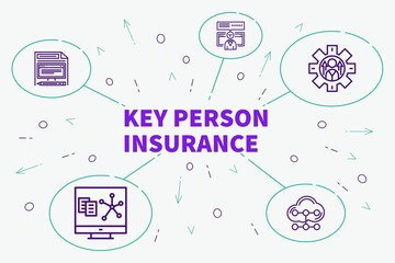 Conceptual business illustration with the words key person insurance