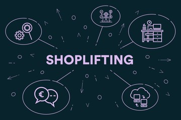 Conceptual business illustration with the words shoplifting