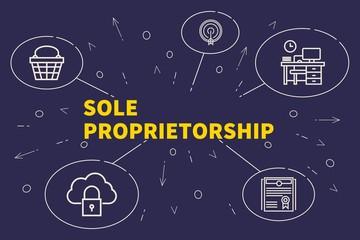 Conceptual business illustration with the words sole proprietorship