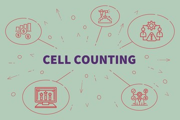 Conceptual business illustration with the words cell counting
