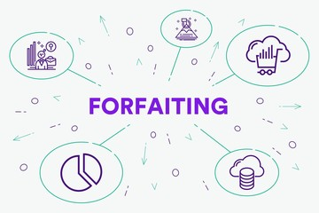 Conceptual business illustration with the words forfaiting