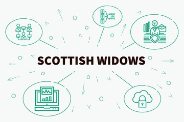 Conceptual business illustration with the words scottish widows
