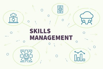 Conceptual business illustration with the words skills management