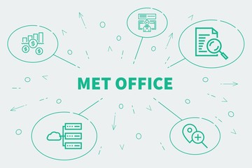 Conceptual business illustration with the words met office