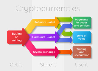 Cryptocurrencies usage infographic