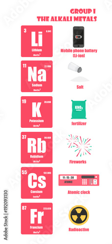 Periodic table of element group i the alkali metals stock image and periodic table of element group i the alkali metals urtaz Choice Image
