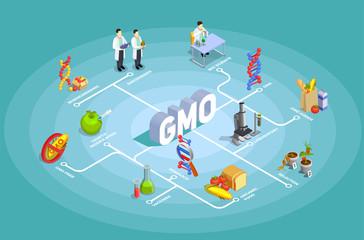 Genetically Modified Organisms Isometric Flowchart
