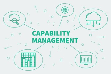 Business illustration showing the concept of capability management