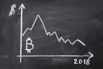 Graph of the cost of bitcoin for 2018 by chalk on a chalkboard.