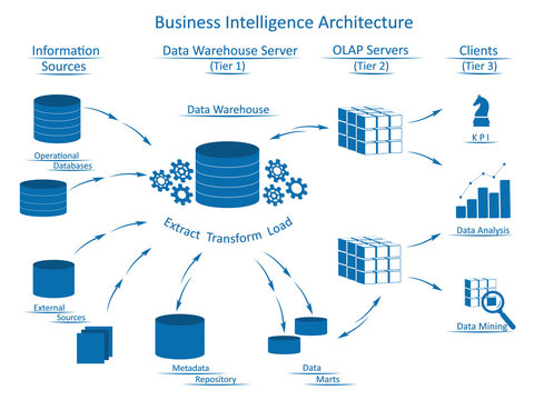 Business Intelligence architecture with  infographic elements: Information Sources, Data Warehouse Server with ETL, OLAP Servers, Clients with tools for business analysis.