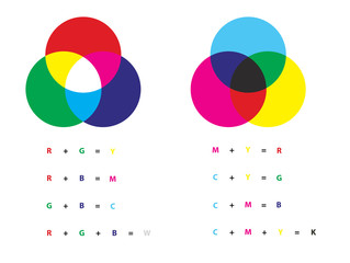 Additive and subtractive color mixing - color channels rgb and cmyk with examples of addition primary colors and creating secondary colors