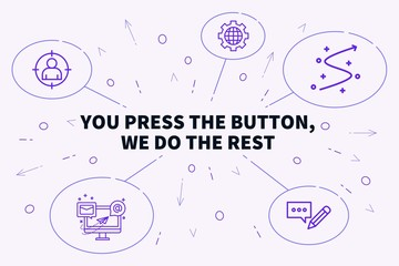 Conceptual business illustration with the words you press the button, we do the rest