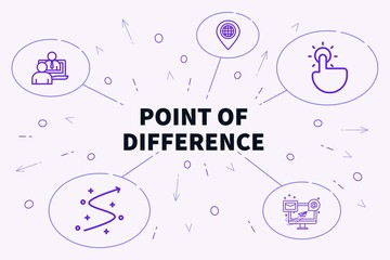 Conceptual business illustration with the words point of difference