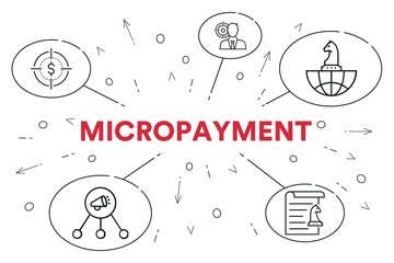 Conceptual business illustration with the words micropayment