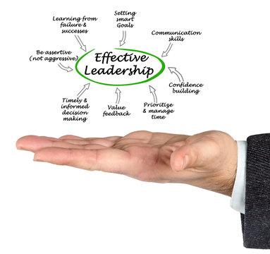Effective Leadership traits