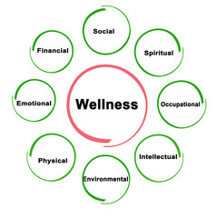 Sources of wellness