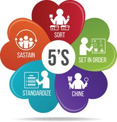 5S methodology management. Sort. Set in order. Shine. Standardize and Sustain. flower infographic Vector illustration.