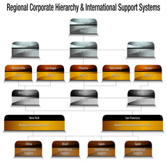 Metallic Regional Corporate Hierarchy and International Support Systems Chart