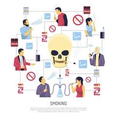 Smoking Warning Flowchart Style Poster