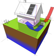diagram of a detached  house with floor heating on the ground floor and radiators on the first floor and air source heat pump combined with solar panels on the roof as source of energy