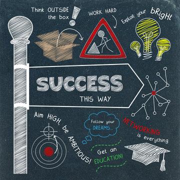 SUCCESS Sketch Notes on Blackboard