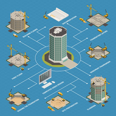Skyscraper Construction Isometric Flowchart