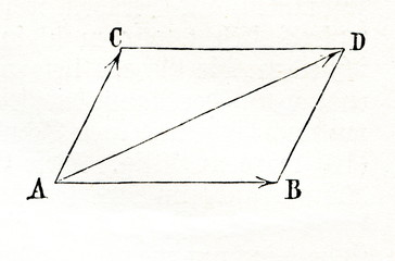 Parallelogram of forces (from Meyers Lexikon, 1896, 13/522)
