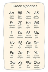 greek alphabet vector with uppercase and lowercase letters and how to pronounce them in greek and english