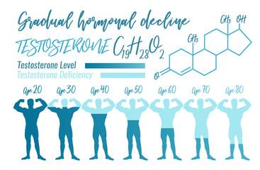 Gradual hormone decline