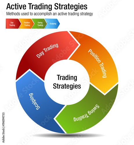 Active trading strategies