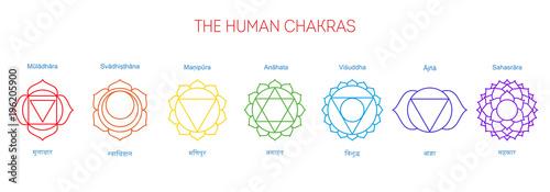 Seven Chakras Their English And Sanskrit Name Muladhara Svadhisthana Manipura Anahata