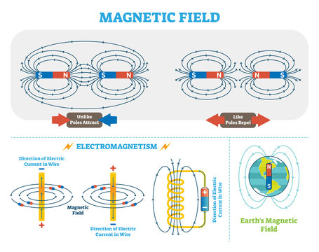 Scientific Magnetic Field and Electromagnetism vector illustration scheme. Electric current and magnetic poles scheme. Earth magnetic field diagram.
