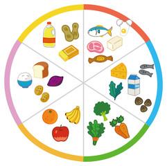 5大栄養素を多く含む食品例のイラスト素材(図)