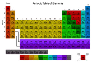 Periodic Table Extended