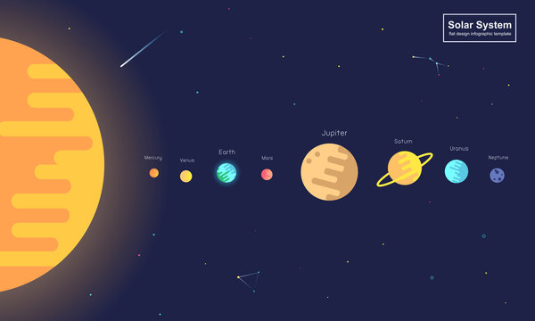 infographic Solar system planets on universe background vector illustration, modern trendy flat style. flexibility in your classroom.