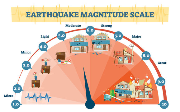 Earthquake magnitude levels vector illustration diagram, Richter scale seismic activity diagram.