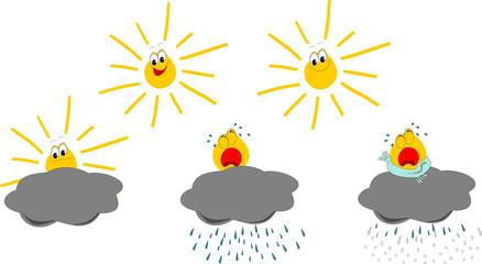 Wetter - sonnig, heiter, bewölkt, Regen, Schnee