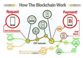 Scheme of How does a blockchain work - Simply Explained infographics