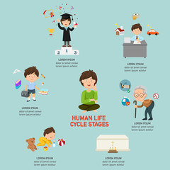 Human life cycle stages infographic,vector illustration.