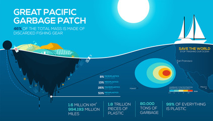 Global environmental problems infographics. great pacific garbage patch. Ocean pollution. Stop trashing our Ocean. vector EPS10