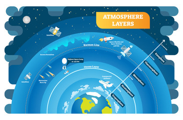 Atmosphere Layers educational vector illustration diagram