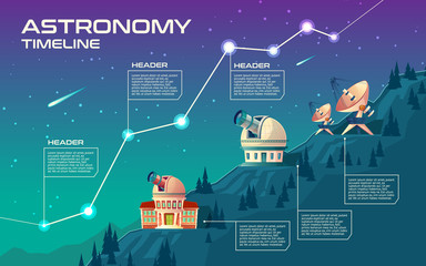 Astronomy timeline vector concept illustration. Astronomical buildings to observe the sky, observatory with giant telescope, planetarium, satellite dishes on hills. Cartoon background for infographic
