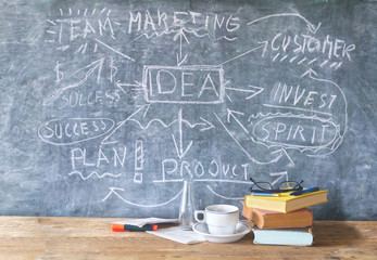 Startup and innovation concept on chalkboard, free copy space