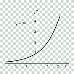 Linear graph in a coordinate system. Exponential curve.